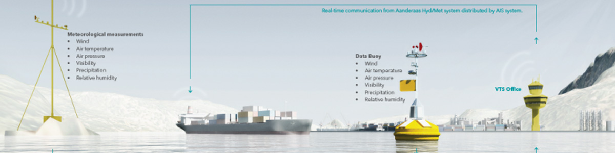 Ports and Harbour Monitoring